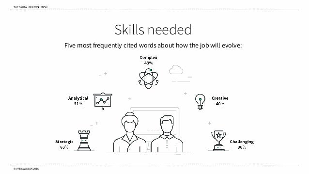 THE DIGITAL PR REVOLUTION © MYNEWSDESK 2016 Skills needed Five most frequently cited words about how the job will evolve: