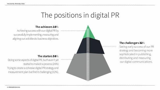 THE DIGITAL PR REVOLUTION © MYNEWSDESK 2016 The positions in digital PR The starters 58% DoingsomeaspectsofdigitalPR,butha...
