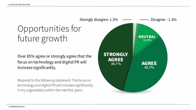 THE DIGITAL PR REVOLUTION © MYNEWSDESK 2016 Opportunities for future growth Over 85% agree or strongly agree that the focu...