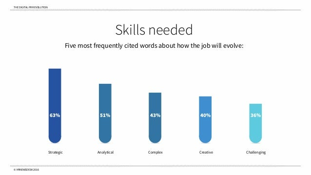 THE DIGITAL PR REVOLUTION © MYNEWSDESK 2016 Skills needed Five most frequently cited words about how the job will evolve: ...