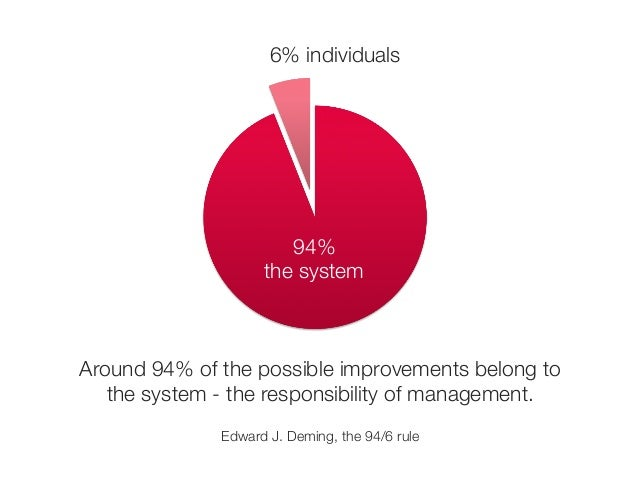 6% individuals  94%  the system  Around 94% of the possible improvements belong to  the system - the responsibility of man...