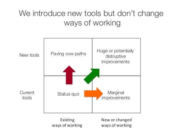 We introduce new tools but don't change  ways of working  New tools  Current  tools  Paving cow paths  ExisEng  ways  of  ...