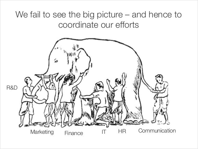 We fail to see the big picture – and hence to  R&D  Marketing  coordinate our efforts  FinanceIT  HR  Communication