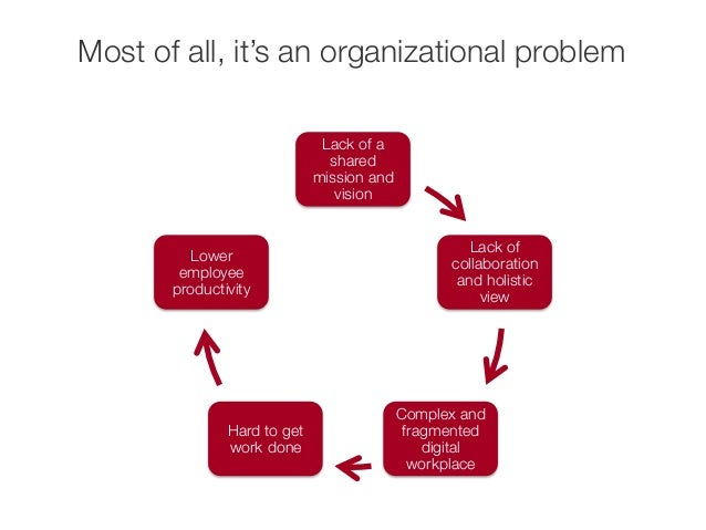 impact of organizational environment on employee productivity This free business essay on the impact of organizational commitment on employee productivity is perfect for business students to use as an example.