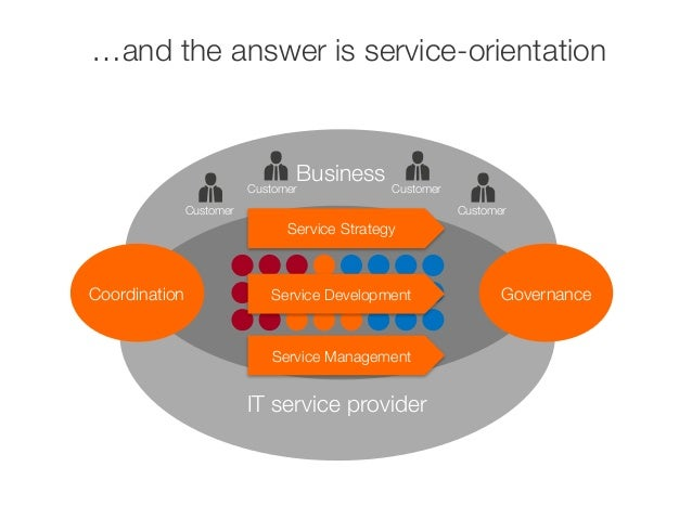 …and the answer is service-orientation  Business  Digital workplace  CoordinationGovernance  IT service provider  ICC  Cus...