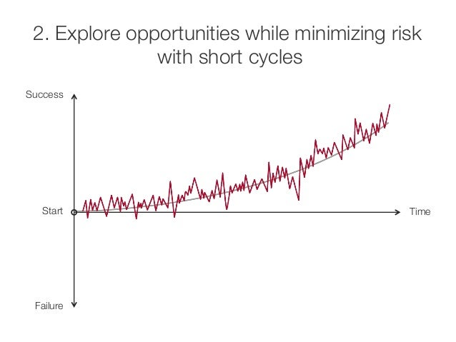 2. Explore opportunities while minimizing risk  with short cycles  Success  Start  Failure  Time