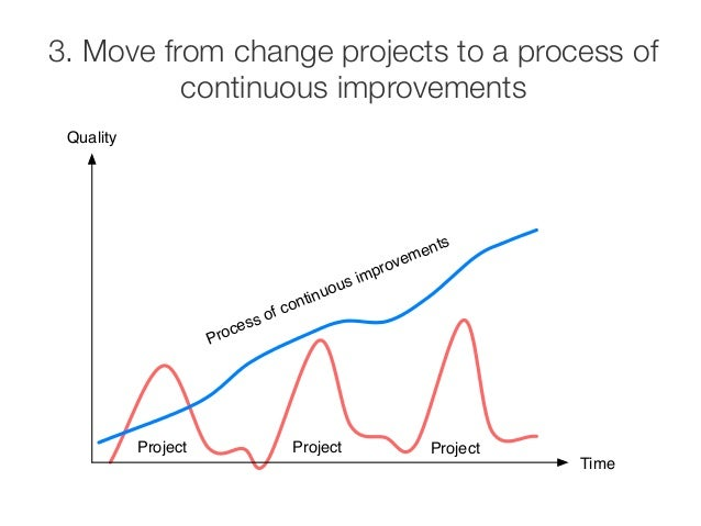 3. Move from change projects to a process of #  continuous improvements  Process of continuous improvements  Project Proje...