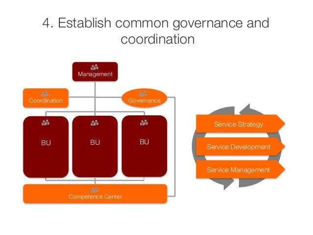 4. Establish common governance and  coordination  Management  Coordination  Governance  BU  BU  BU  Competence Center  Ser...