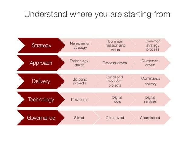 Understand where you are starting from  Approach  Technology-driven  Process-driven  Customer-driven  Delivery  Big bang  ...