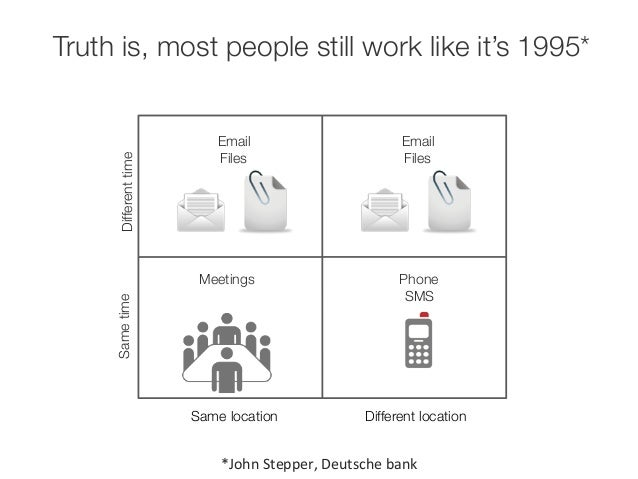 Truth is, most people still work like it's 1995*  Email  Files  Phone  SMS  Email  Files  Meetings  *John  Stepper,  Deuts...