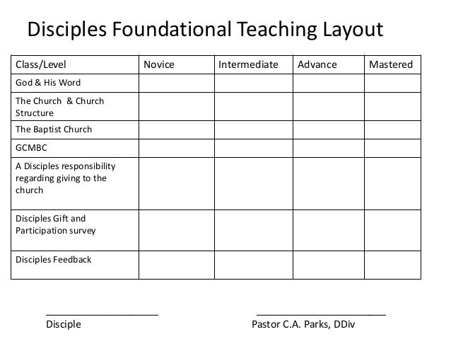 Disciples Foundational Teaching Layout Class/Level Novice Intermediate Advance Mastered God & His Word The Church & Church...