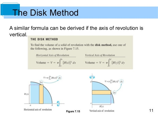 Disk method in calculus: formula & examples video & lesson.