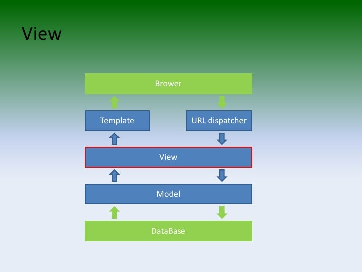 The Django Web Application Framework 2