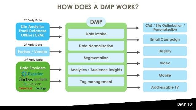 The DMP 101 - Data Management Platforms Explained