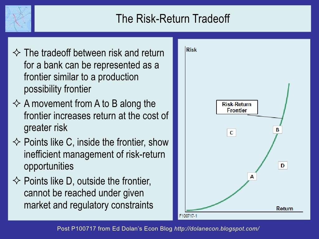 risk return trade off
