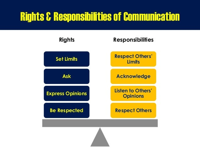 Rights Responsibilities Respect Others Listen to Others' Opinions Acknowledge Respect Others' Limits Be Respected Express ...