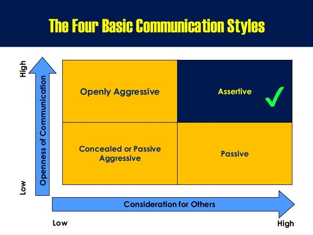 OpennessofCommunication Consideration for Others LowHigh Low High The Four Basic Communication Styles Openly Aggressive As...