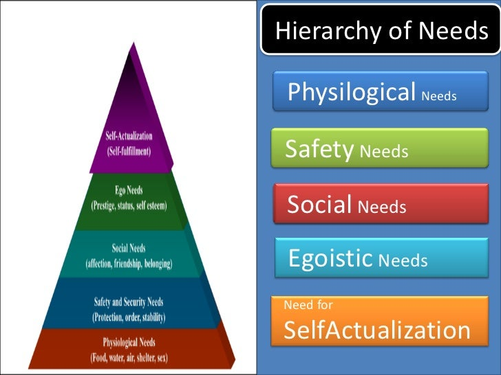 murrays list of psychogenic needs Henry a murray (1938) proposed a list of what he called psychogenic needs' or social motives they have greatly influenced subsequernt theorizing about the.