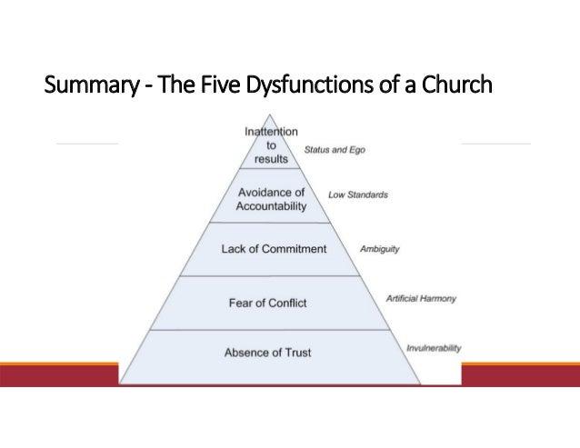 Summary‐ TheFiveDysfunctionsofaChurch