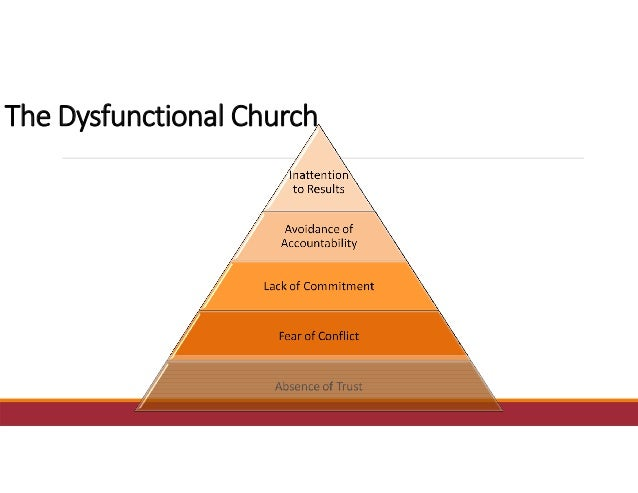 TheDysfunctionalChurch