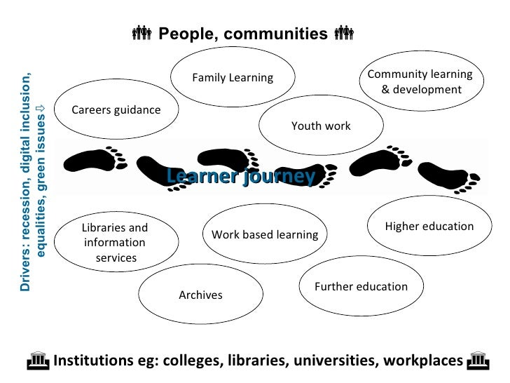 lifelong learning sector So, having set this blog up in december as an innovative way of looking at professionalism in the context of the lifelong learning sector - has it worked.
