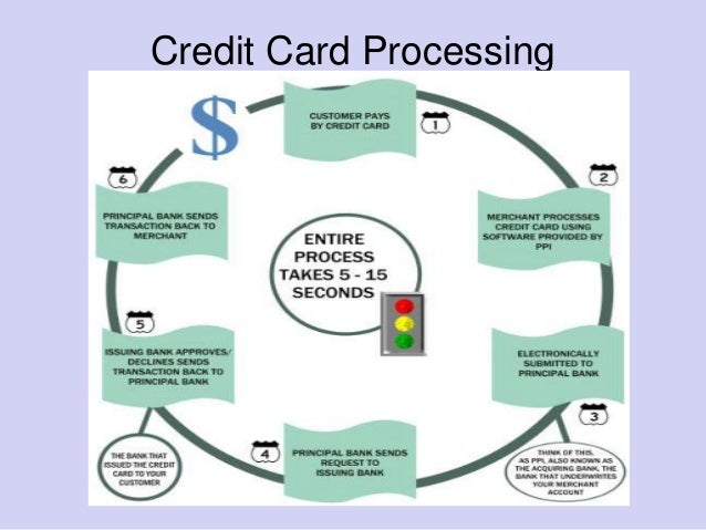 Credit Card Processing For Small Business Merchants To