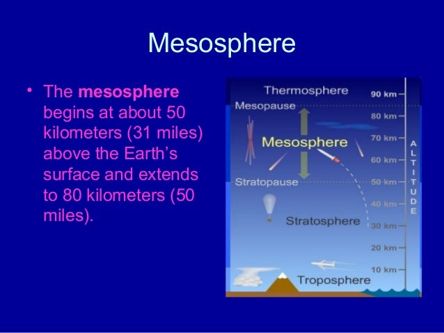 The earth's atmosphere atmospheric layers
