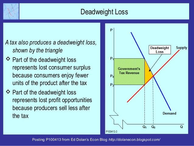 Posting P100413 from Ed Dolan's Econ Blog http://dolanecon.blogspot.com/ Deadweight Loss A tax also produces a deadweight ...