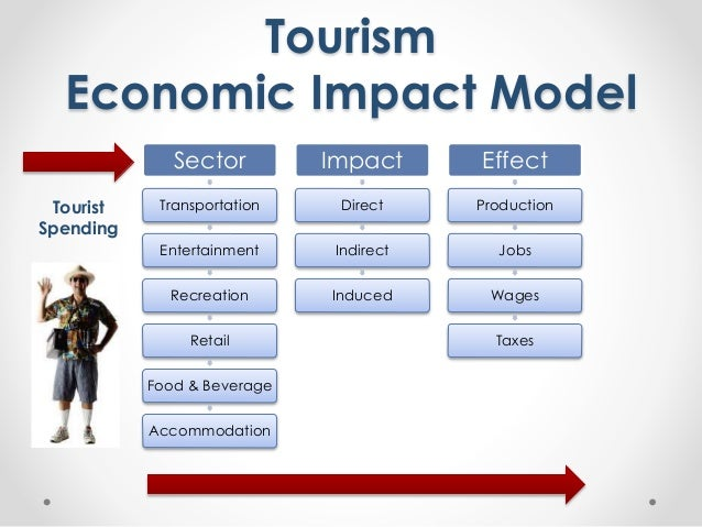 economic impact of tourism on myrtle • myrtle beach, south carolina (myrtle beach-conway-north myrtle beach msa) • gatlinburg, tennessee  sports tourism economic impact in 2015.