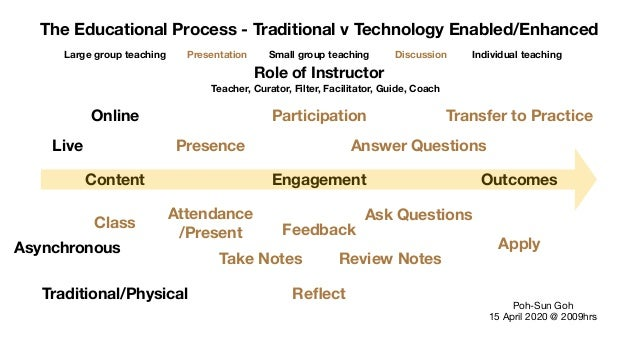 The Educational Process - Traditional v Technology Enabled/Enhanced Content Engagement Outcomes Poh-Sun Goh  15 April 2020...