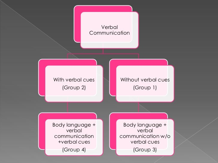 nonverbal communication and the effect Examples of nonverbal communication include what you wear, how you wear your clothes, facial expressions, body gestures, eye contact, voice, posture, and the distance between you and your.