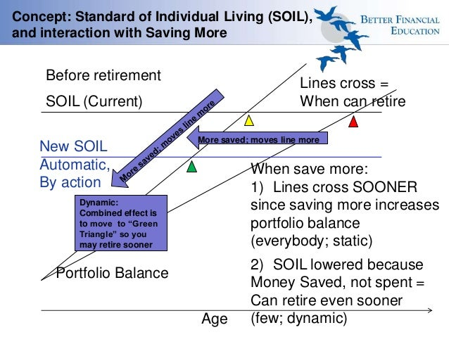 Concept: Standard of Individual Living (SOIL), and interaction with Saving More SOIL (Current) Before retirement Lines cro...