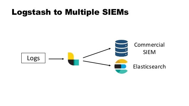 The Elastic Stack as a SIEM
