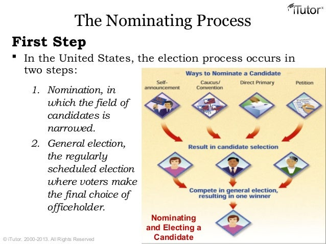 nomination procedure for elections