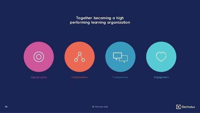 3 6 Aligned goals Collaboration Transparency Engagement Together becoming a high performing learning organization 02. How ...