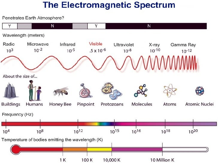 the-electromagnetic-spectrum-11-728.jpg?cb=1267623628