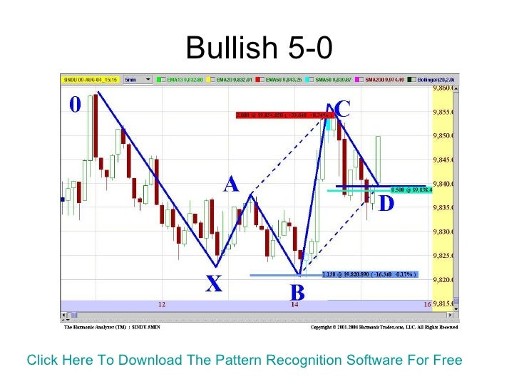 The Elemental Trader - Learn To Profitably Trade Harmonic Patterns In…