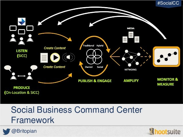 Business planning command center