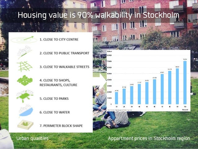 Housing value is 90% walkability in Stockholm Appartment prices in Stockholm regionUrban qualities