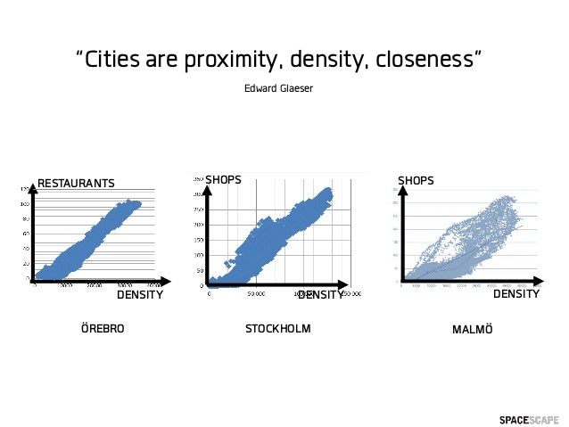 "SHOPS DENSITYDENSITY SHOPS STOCKHOLM MALMÖÖREBRO RESTAURANTS DENSITY ""Cities are proximity, density, closeness"" Edward Gla..."