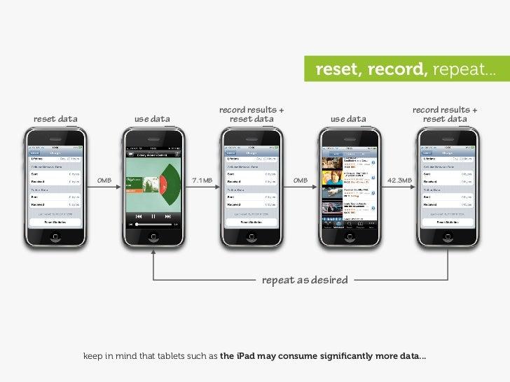 reset, record, repeat...                                              record results +                              record...