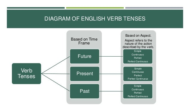 The english present tense diagram of english verb tenses ccuart Images
