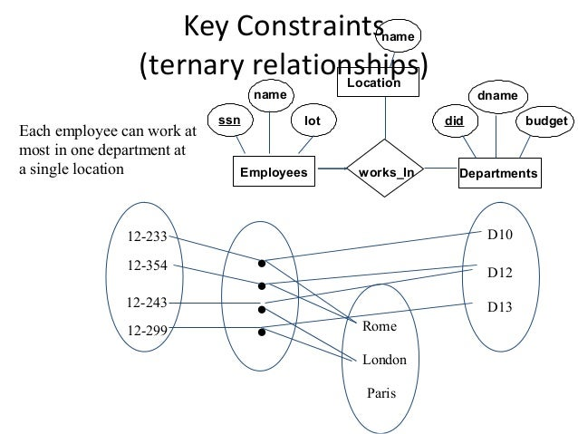 The entity relationship model key constraints ccuart