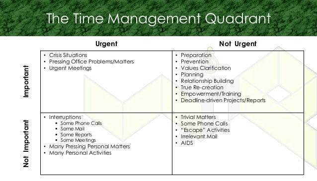 Urgent Not Urgent Important • Crisis Situations • Pressing Office Problems/Matters • Urgent Meetings • Preparation • Preve...