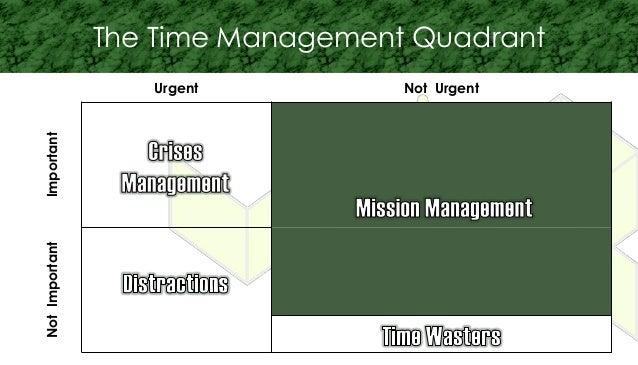 Urgent Not Urgent ImportantNotImportant The Time Management Quadrant