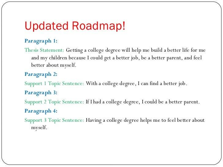 The essay roadmap