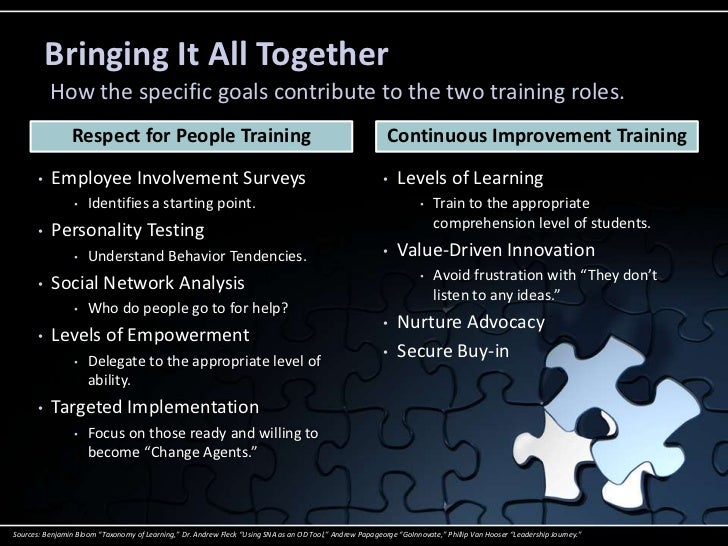 essence of a learning team Peter senge's vision of a learning organization as a group of people who are   in essence, 'the leaders' task is designing the learning processes whereby.