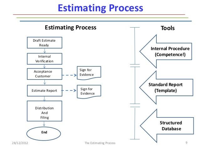 The Estimating Process