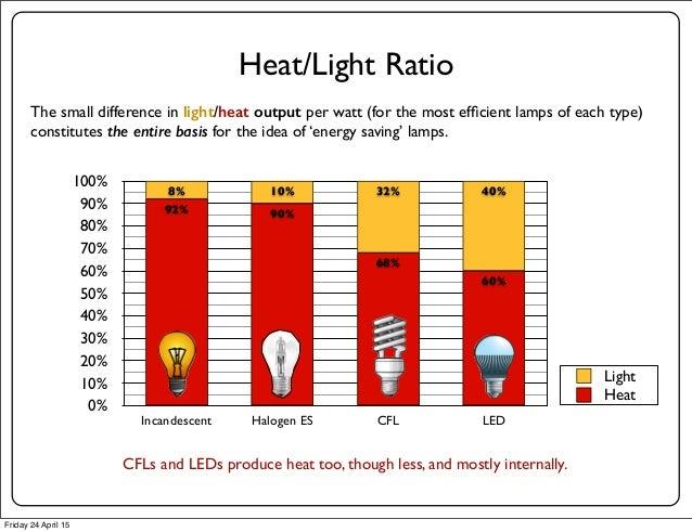 The Eu Lightbulb Ban