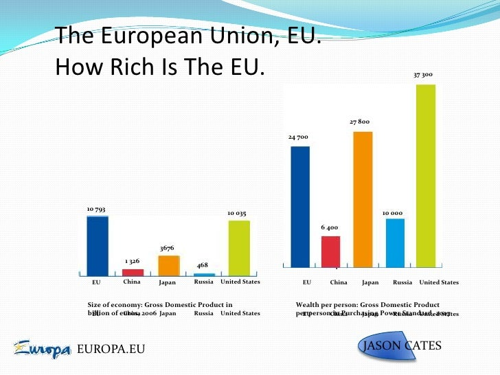 European Union (EU): History, Members, Aims and Achievements of EEC